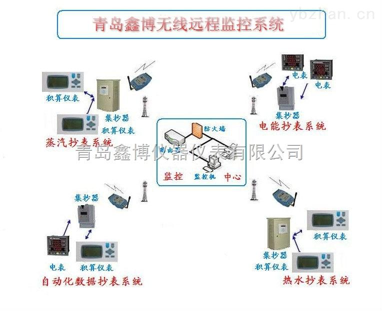 山東GPRS無線遠程抄表,無線監控系統