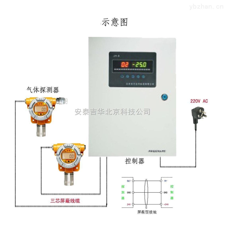 固定式氫氣報警器/氫氣探測器