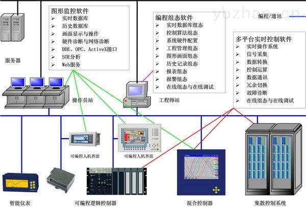 UWinTech 控制工程应用软件平台