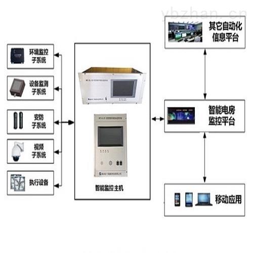 配電房綜合智能監控系統