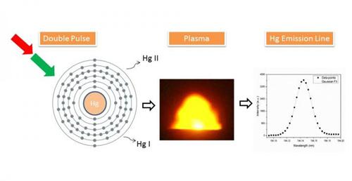 激光诱导击穿光谱助力垃圾污秽物清洁快速检测