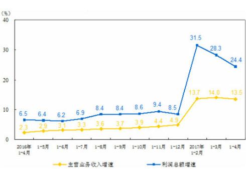 1-4月全国仪器仪表制造业利润总额达208.0亿元