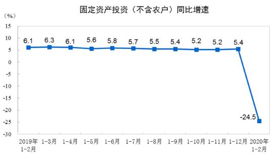 1-2月份全国固定资产投资(不含农户)下降24.5%