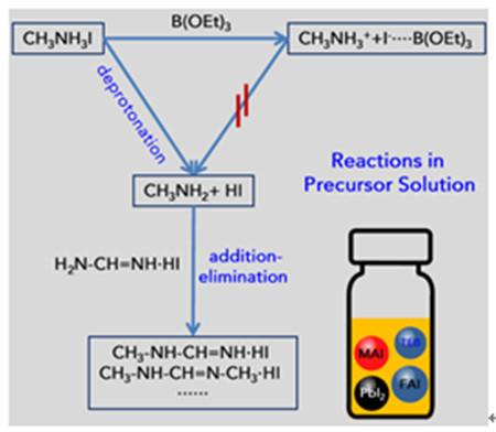 青岛能源所揭示钙钛矿溶液的老化过程及解决方案
