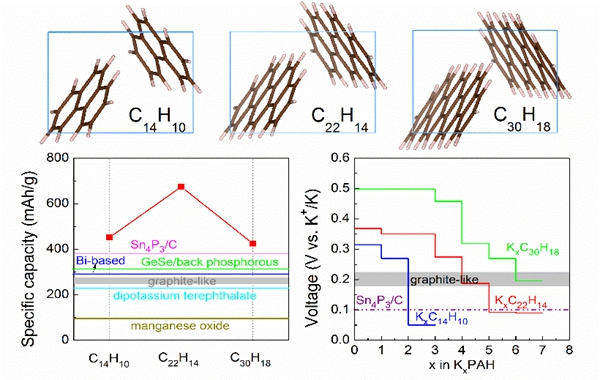 深圳先進院高性能鉀離子電池負極材料研究取得進展