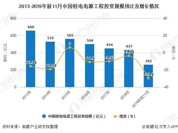 2020年中國核電行業市場現狀及發展前景分析