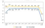 1-2月仪器betway手机客户端下载制造业利润总额8.4亿元 同比下降71.7%