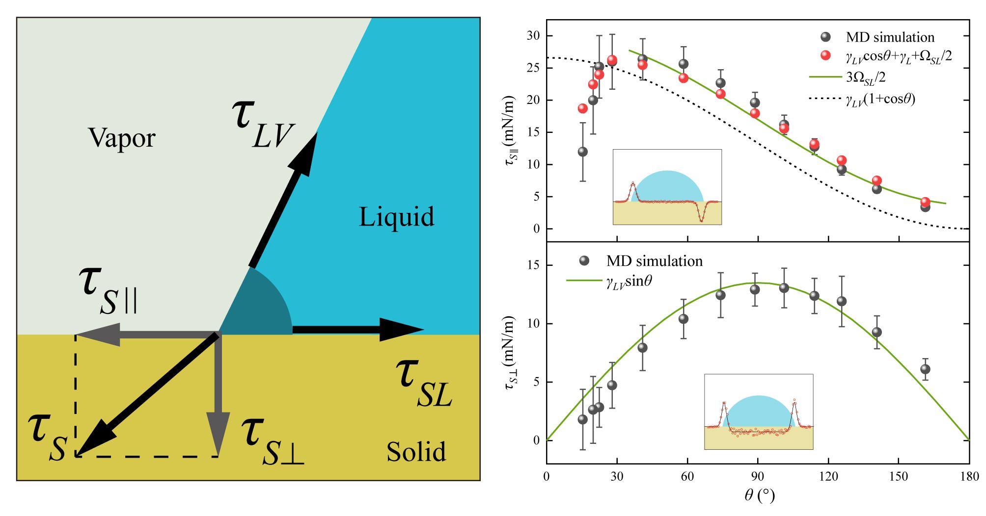 中國科大在固液界面力學研究方面取得進展