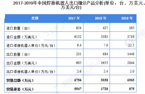 2019年中国焊接机器人行业国产化替代明显