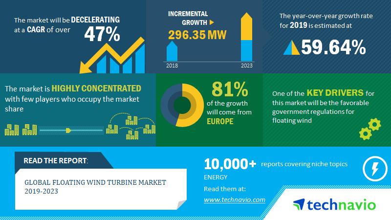 2020-24年浮動式海上風電裝機增長296兆瓦