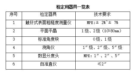 江苏计量院参加角度块校准能力验证 获满意结果