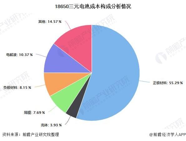 2020年中国动力锂电池行业市场现状及发展趋势分析