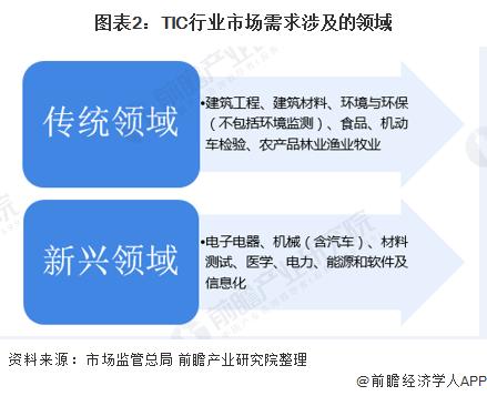 2020年中国第三方检测行业发展趋势分析