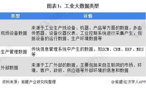 中國工業大數據行業預計2025年市場規模將超1500億