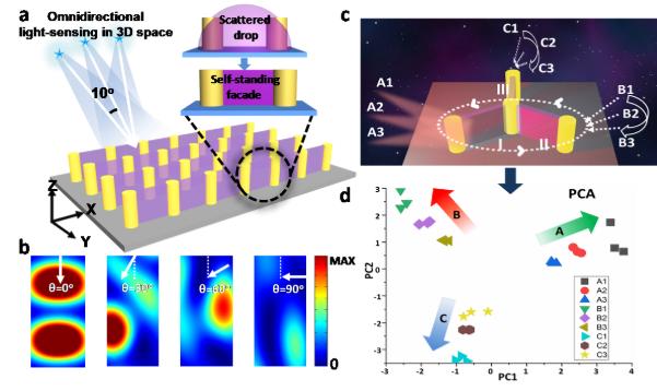化學所利用印刷技術制造三維光探測器