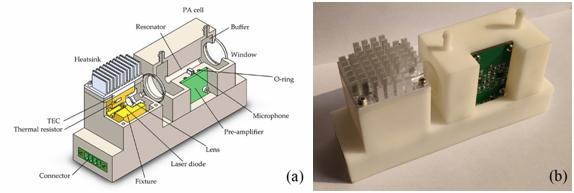 安光所在基于3D打印的小型化光聲光譜NO2傳感方面取得新進展