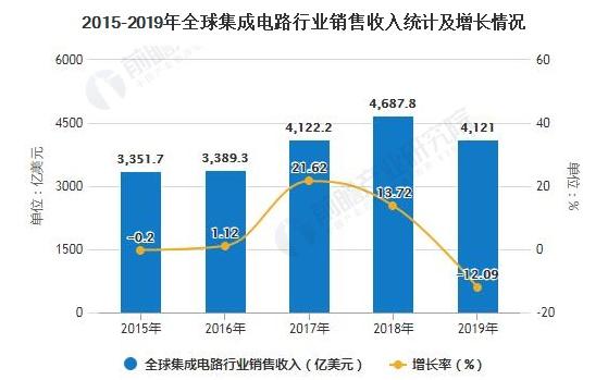 中国集成电路行业贸易逆差出现回落 未来进口依赖度将改善