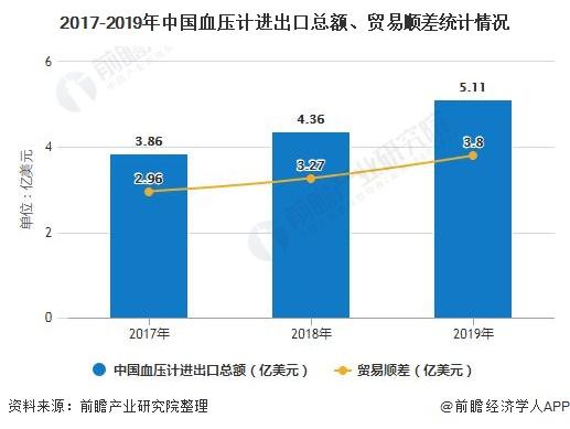 2020年中国血压计行业进出口现状分析