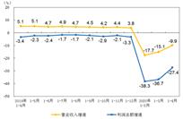 1-4月仪器仪表制造业实现利润总额137.2亿元