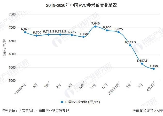 2020年中國PVC行業市場現狀及發展前景分析