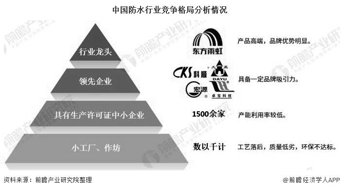 2020中國建筑防水材料行業競爭格局及發展前景分析