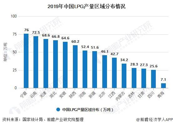 2020年全球及中國LPG行業發展現狀分析