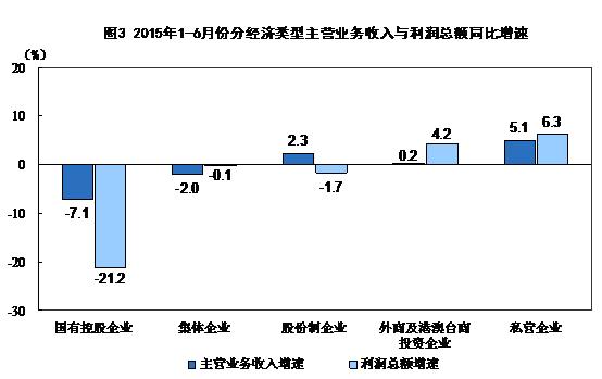 【中国仪表网 数读市场】27日,国家统计局发布1-6月份全国规模以上工业企业利润总额,同比下降0.7%,降幅比1-5月份收窄0.1个百分点。其中仪器仪表制造业创利润总额292亿元,同比增长4.5%。      6月份,规模以上工业企业实现利润总额5885.7亿元,同比下降0.3%,而5月份利润总额同比增长0.