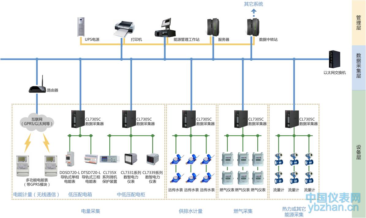 cl7300e能耗监测与管理系统网络拓扑图