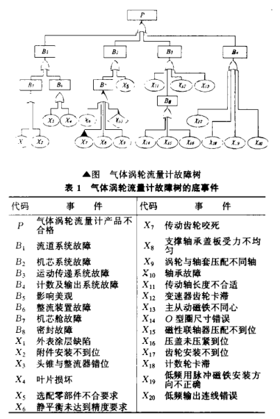 1故障树分析方法在气体涡轮流量计生产中的应用