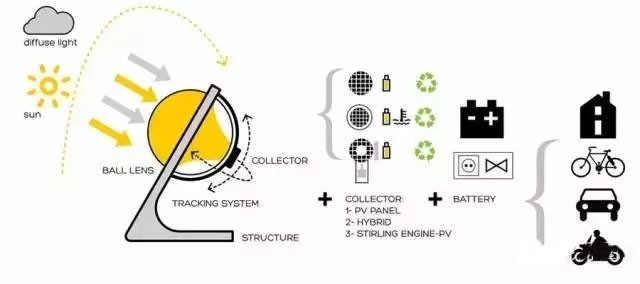 球形太阳能发电机问世