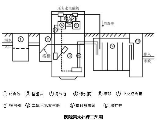 安装操作方便,水射器投加,尤其适宜代替cl及次氯酸钠发生器等原消毒系