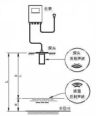 DS型明渠流量计测量原理1