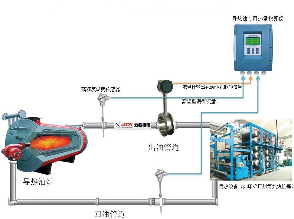 导热油循环泵出入口压力表