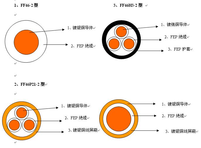 ff46-2 型结构参数 导体标称截面 mm 2 导体结构 根数/直径 ff46-1型
