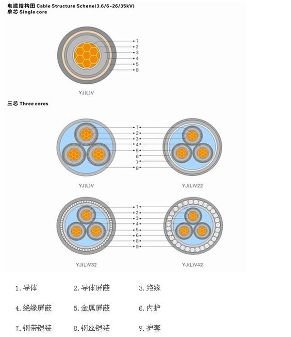 二、YJV22-6/10KV-3*95高压电缆适用范围: 本产品为输电线路输送电能之新型产品,电网建设与改造之10kV输电工程线路就优先选用,它是线路维护与安全合适的系列产品。 本产品主要用于6/10KV及以下电力输、配电系统中,供输送电能之用。广泛应用于电力、建筑、工矿、冶金、石油化工、交通等领域。6/10kv高压铠装电力电缆YJV22 3*95