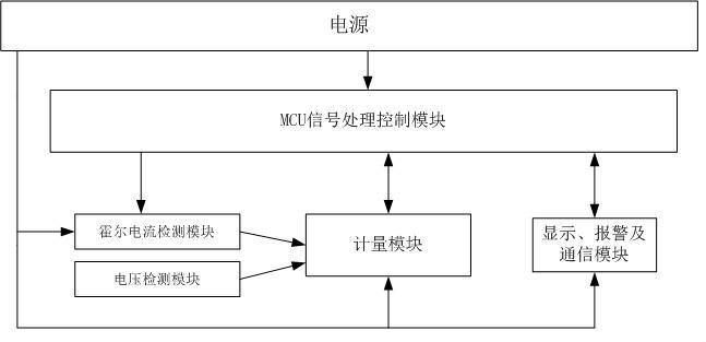 本发明提供的这种基于霍尔传感器的宽量程电能表,包括霍尔电流检测模块、电压检测模块、MCU信号处理控制模块、计量模块、显示报警通信模块及电源模块;霍尔电流检测模块感应电流变化,将测量结果传至计量模块和MCU信号处理控制模块;电压检测模块测量电压并将测量结果也传至计量模块;计量模块对信号进行A/D转换并经过补偿校正后输出信号至MCU信号处理控制模块;MCU信号处理控制模块对计量模块输出的信号进行温度补偿处理并存储,再在显示报警通信模块进行显示,并通过霍尔电流检测模块中传来的电压大小进行电流检测量程的切换控