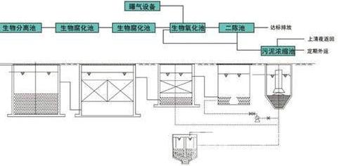 养猪环保设备结构图