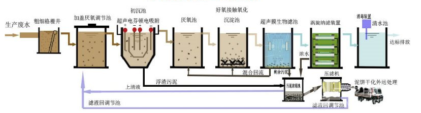 眉山农村小型污水处理装置设备价格