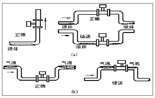 低温易使转换器内部出现凝露,降低印制电路板的绝缘阻抗,影响仪表正常