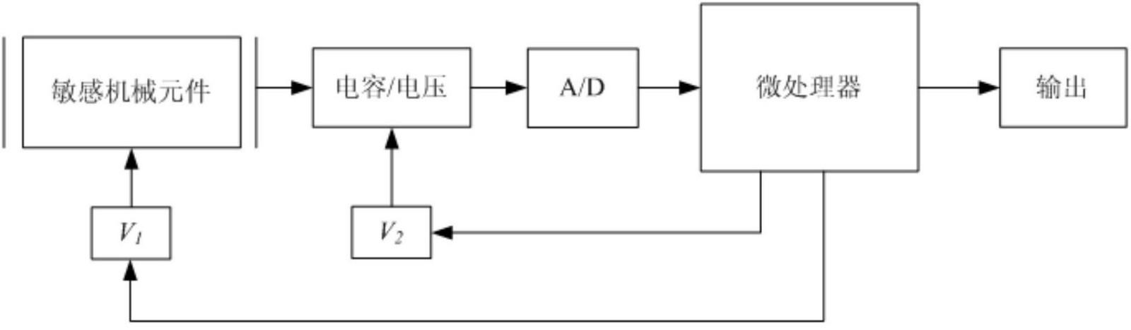为解决上述技术问题,本发明提供一种自动量程的MEMS电容式传感器,其特征是,包括MEMS敏感模块、电容/电压转换模块、A/D模块和微处理器;MEMS敏感模块包括由敏感可动结构和固定极板构成的电容;敏感可动结构敏感检测待测物理量产生的机械形变;电容/电压转换模块将电容变化量转换为电压信号;A/D模块采样电容/电压转换模块输出的电压信号后输出给微处理器;由微处理器根据接收的数据判断当前A/D模块输出数据是否在设定范围内;即当前量程是否合适;若当前量程合适,则微处理器计算并输出测量结果;若当前量程不合适,则