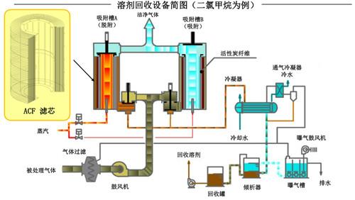 产品库 实验仪器 检测仪器 纺织品检测仪 voc溶剂回收装置/voc废气
