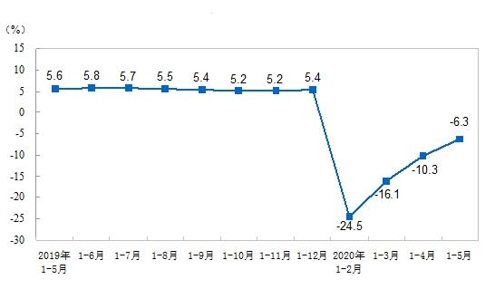 2020年1-5月份全国固定资产投资(不含农户)下降6.3%